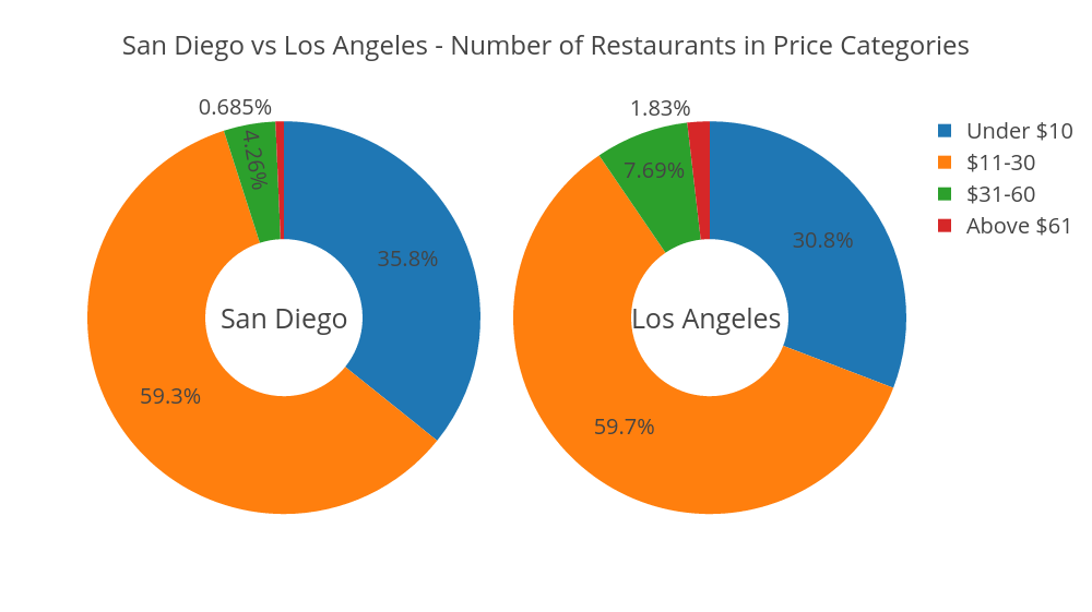 number of restaurants in price categories